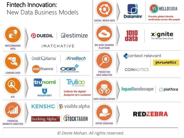 fintech-innovation-new-data-business-models