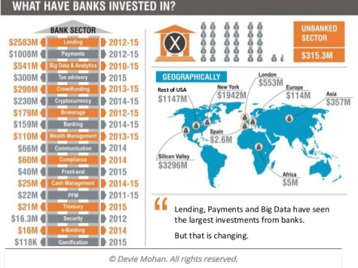 what-have-banks-invested-in