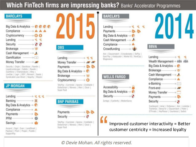 which-fintech-firms-are-impressing-bankgs